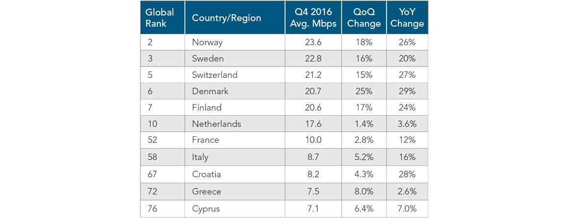 Internet in Italia: media velocità connessione 4 quad 2016