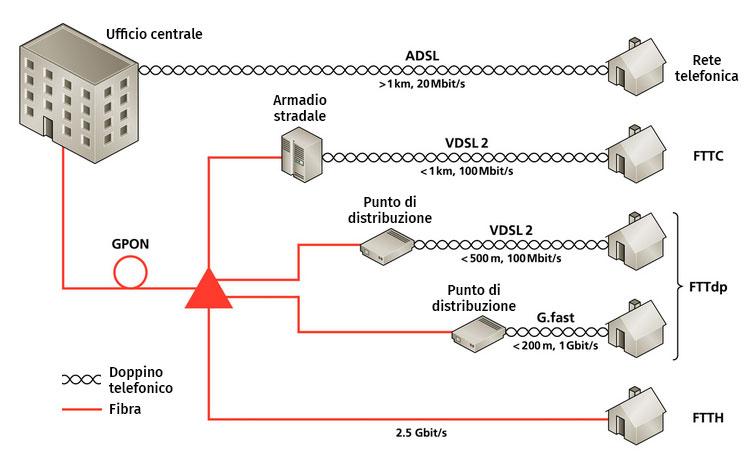 Tecnologia G.Fast: su brevi tratti, una concorrente della fibra ottica