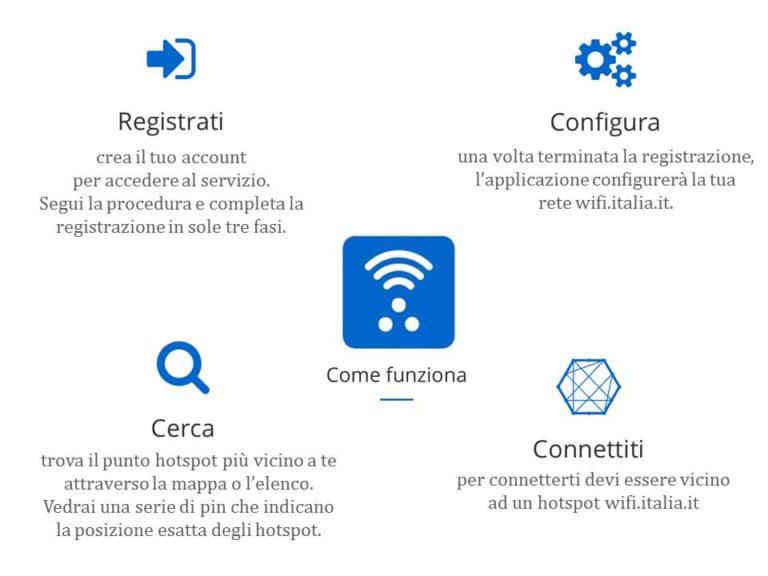 Wifi Italia: come funziona