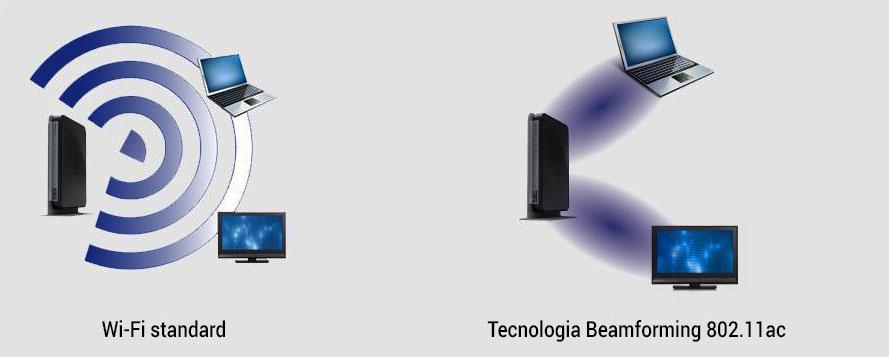 tecnologia beam forming