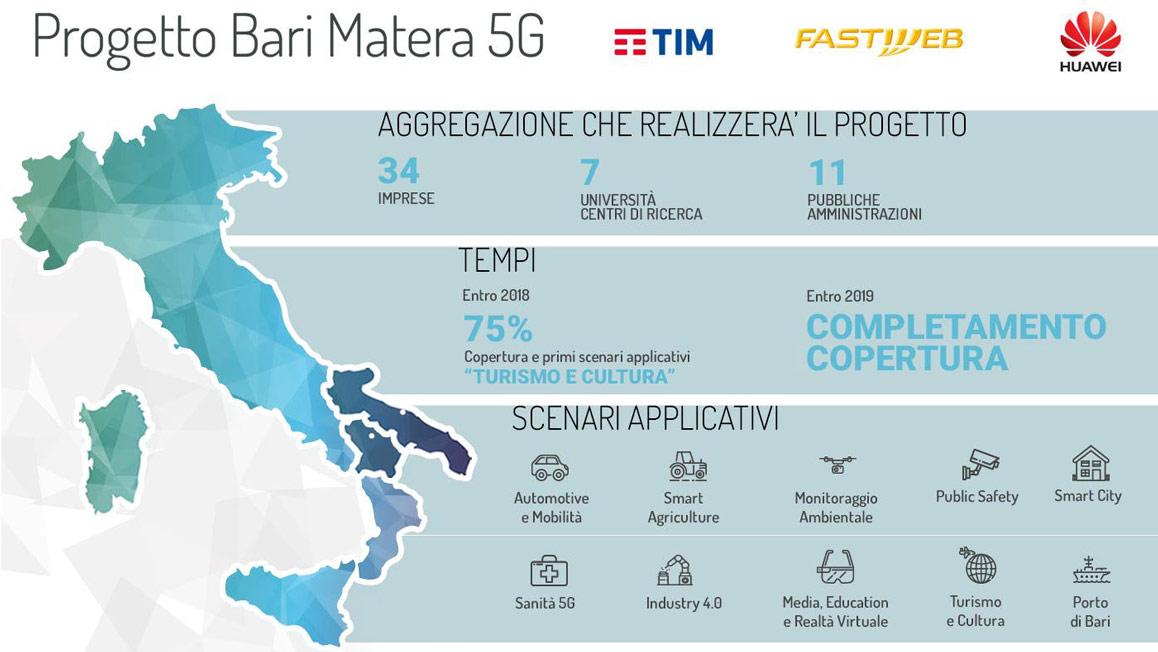 BariMatera 5G: sintesi del progetto