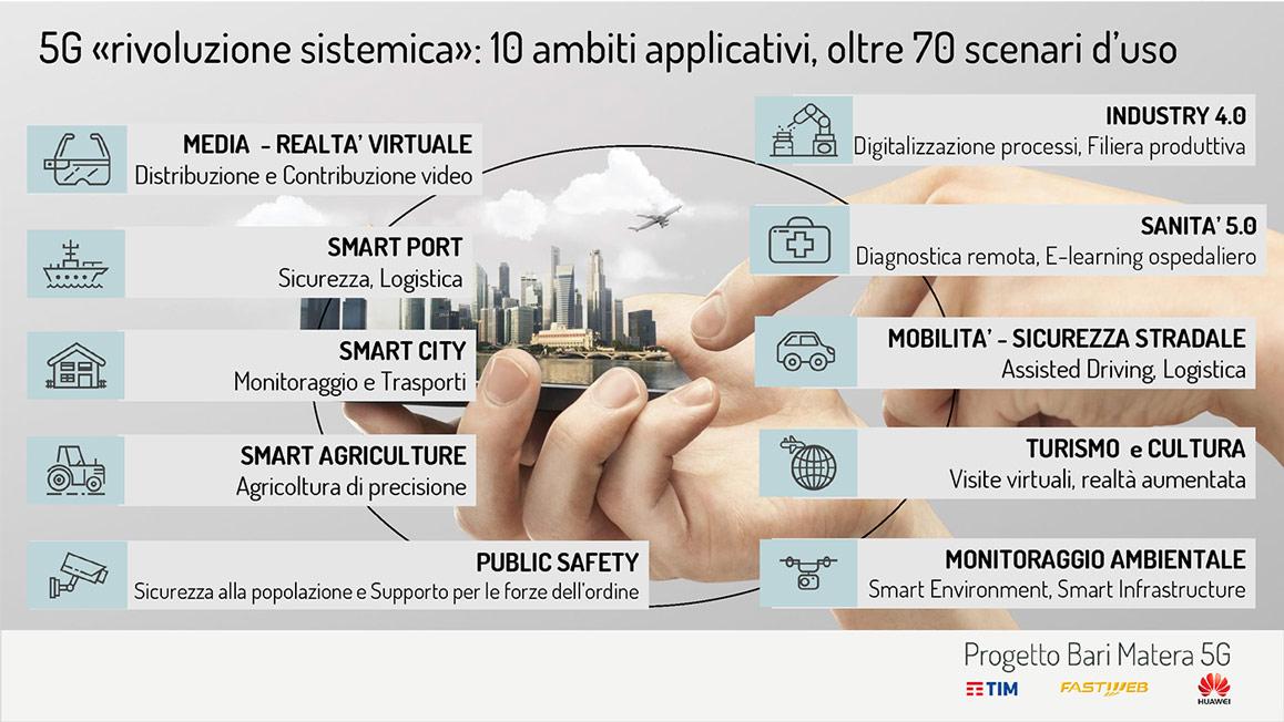 Ambiti di applicazione del 5G a Bari e a Matera